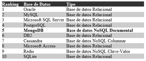 Tabla comparativa de MongoDB