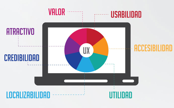 Estrategias User Experience web