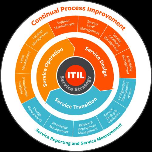 Certificaciones ITIL®