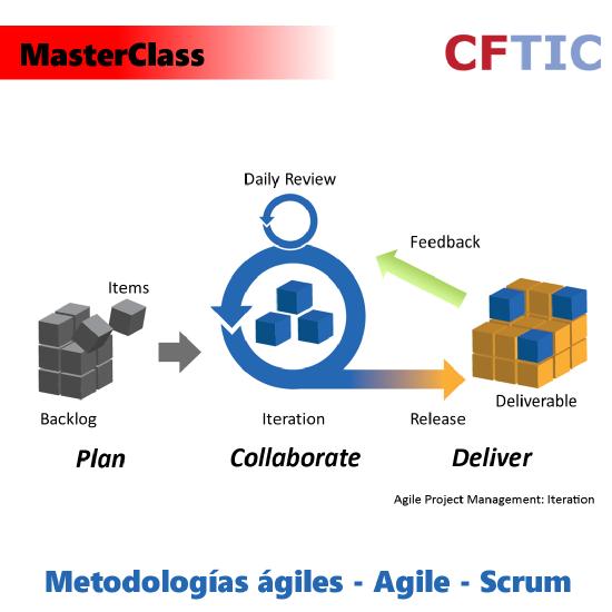 MasterClass sobre Agile y Scrum